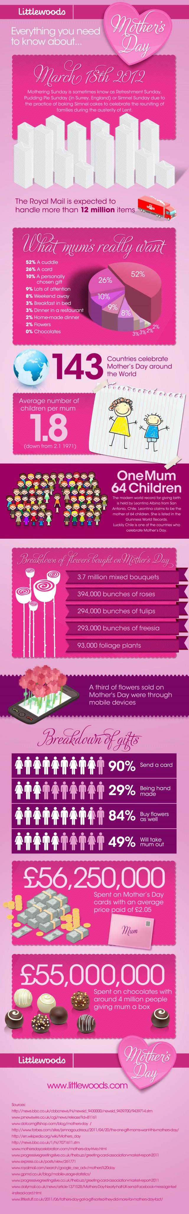 Infografic Ziua Femeii